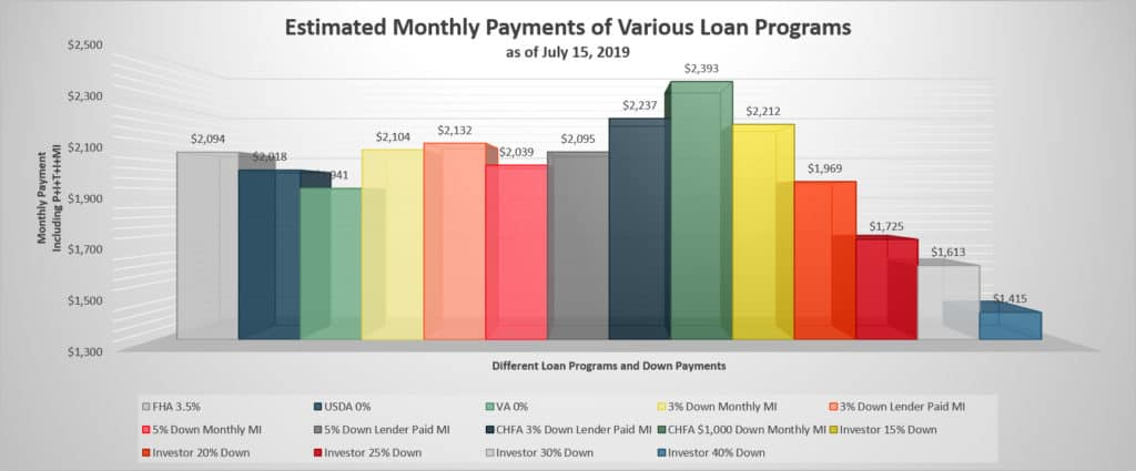 Monthly Payments Examples for Both Non-Owner-Occupant and Owner-Occupant Loans